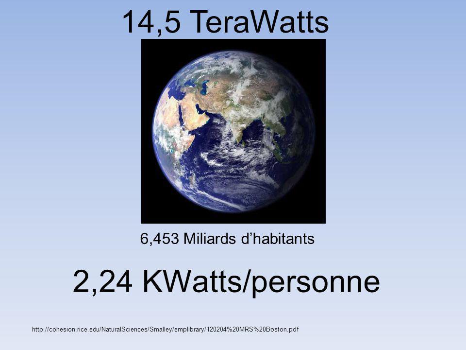 http://cohesion.rice.edu/NaturalSciences/Smalley/emplibrary/120204%20MRS%20Boston.pdf 14,5 TeraWatts 6,453 Miliards d'habitants 2,24 KWatts/personne