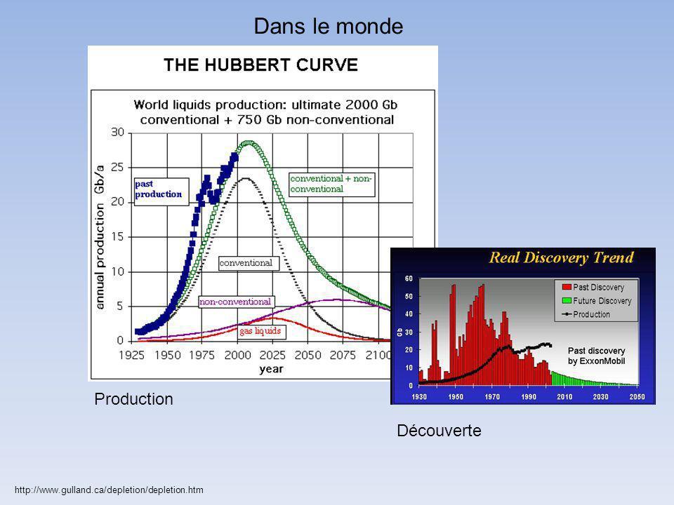 http://www.gulland.ca/depletion/depletion.htm Dans le monde Production Découverte