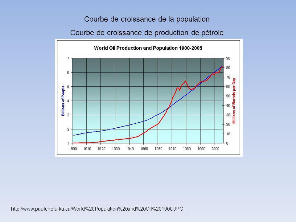 http://www.paulchefurka.ca/World%20Population%20and%20Oil%201900.JPG Courbe de croissance de la population Courbe de croissance de production de pétro