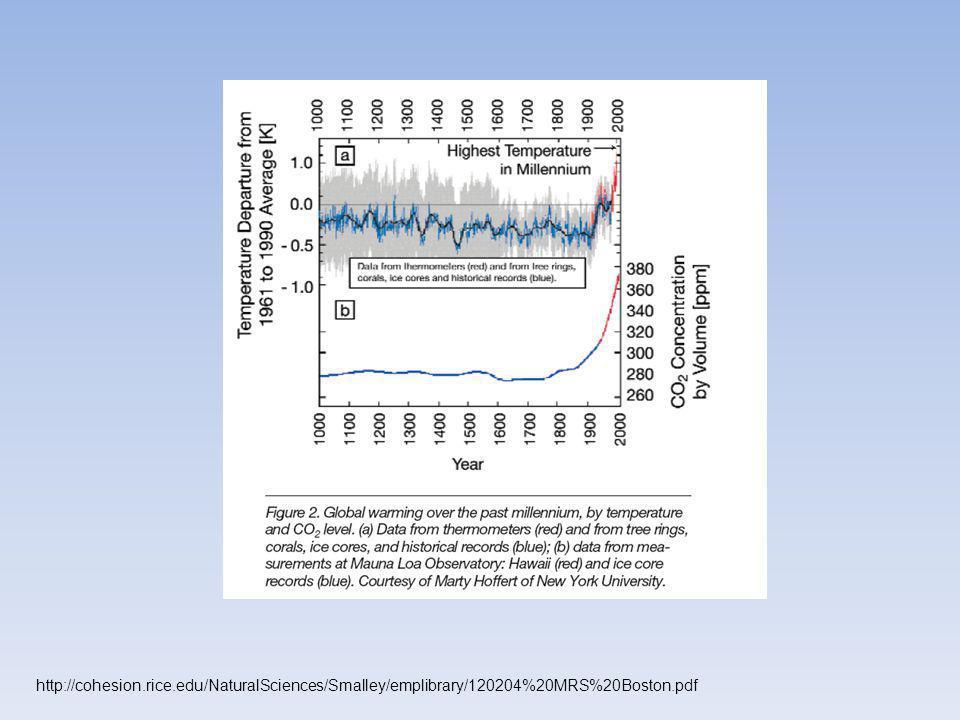 http://cohesion.rice.edu/NaturalSciences/Smalley/emplibrary/120204%20MRS%20Boston.pdf