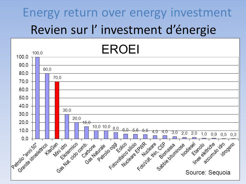 Energy return over energy investment Source: Sequoia Revien sur l' investment d'énergie