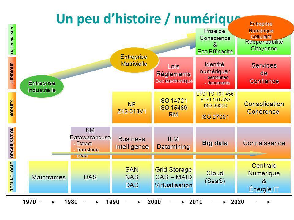 1970201020202000 ILMDatamining Grid Storage CAS – MAID Virtualisation LoisRèglements Doc électronique Prise de Conscience& Eco Efficacité Big data Clo