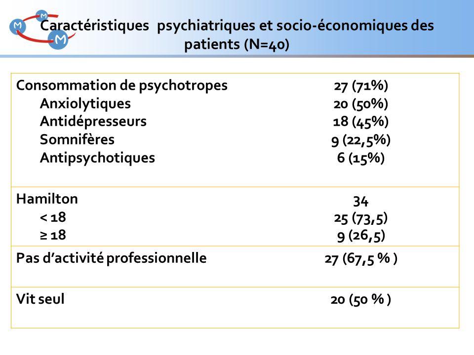 Consommation de psychotropes Anxiolytiques Antidépresseurs Somnifères Antipsychotiques 27 (71%) 20 (50%) 18 (45%) 9 (22,5%) 6 (15%) Hamilton < 18 ≥ 18