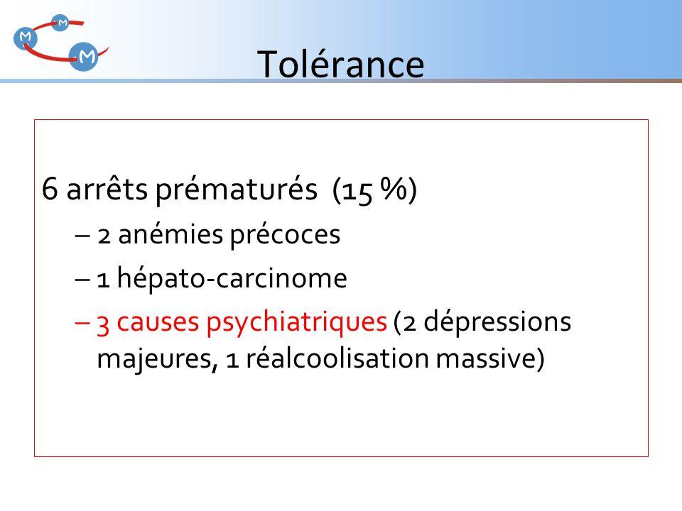 Tolérance 6 arrêts prématurés (15 %) –2 anémies précoces –1 hépato-carcinome –3 causes psychiatriques (2 dépressions majeures, 1 réalcoolisation massi