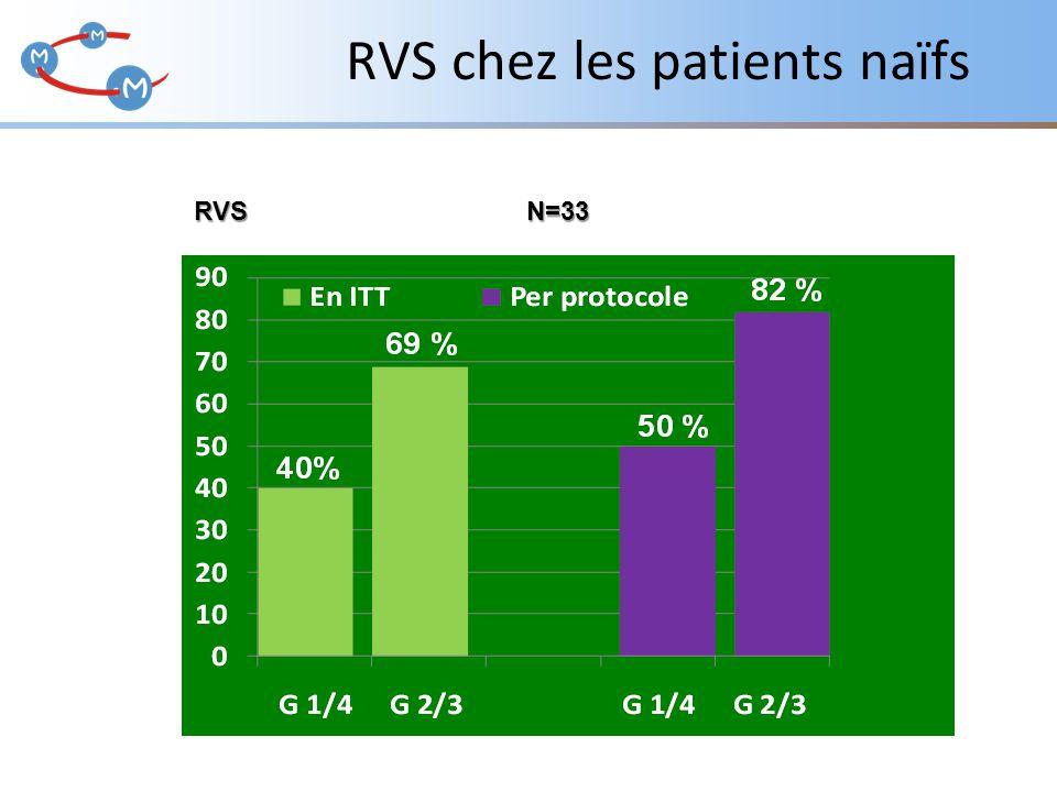 RVS chez les patients naïfs RVS N=33