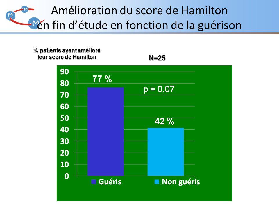 Amélioration du score de Hamilton en fin d'étude en fonction de la guérison % patients ayant amélioré leur score de Hamilton N=25
