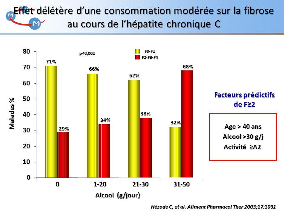 71% 66% 62% 32% 29% 34% 38% 68% F0-F1F2-F3-F4 0 1-20 21-30 31-50 p<0,001 Alcool (g/jour) Effet délétère d'une consommation modérée sur la fibrose au c