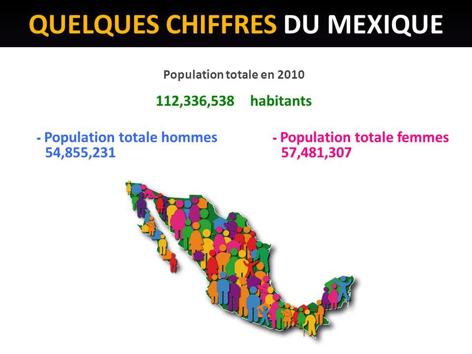 QUELQUES CHIFFRES DU MEXIQUE Population totale en 2010 112,336,538habitants - Population totale hommes - Population totale femmes 54,855,231 57,481,307