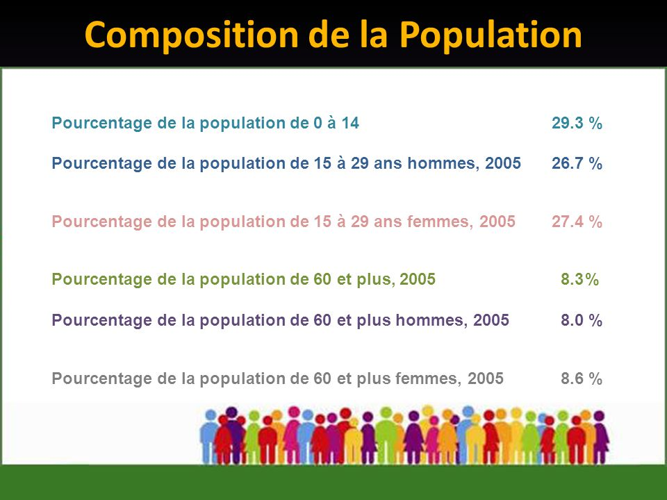 Composition de la Population Pourcentage de la population de 0 à 1429.3 % Pourcentage de la population de 15 à 29 ans hommes, 200526.7 % Pourcentage de la population de 15 à 29 ans femmes, 200527.4 % Pourcentage de la population de 60 et plus, 2005 8.3% Pourcentage de la population de 60 et plus hommes, 2005 8.0 % Pourcentage de la population de 60 et plus femmes, 2005 8.6 %