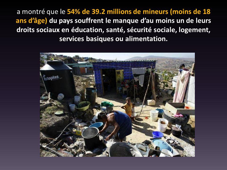 a montré que le 54% de 39.2 millions de mineurs (moins de 18 ans d'âge) du pays souffrent le manque d'au moins un de leurs droits sociaux en éducation, santé, sécurité sociale, logement, services basiques ou alimentation.