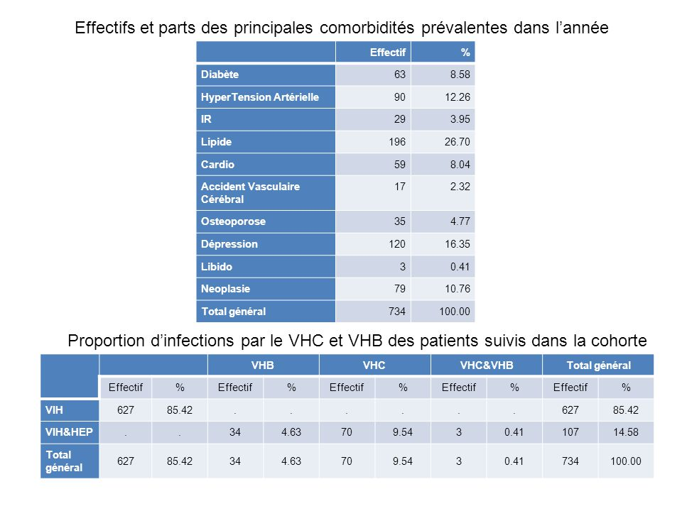 Effectifs et parts des principales comorbidités prévalentes dans l'année Effectif% Diabète638.58 HyperTension Artérielle9012.26 IR293.95 Lipide19626.7