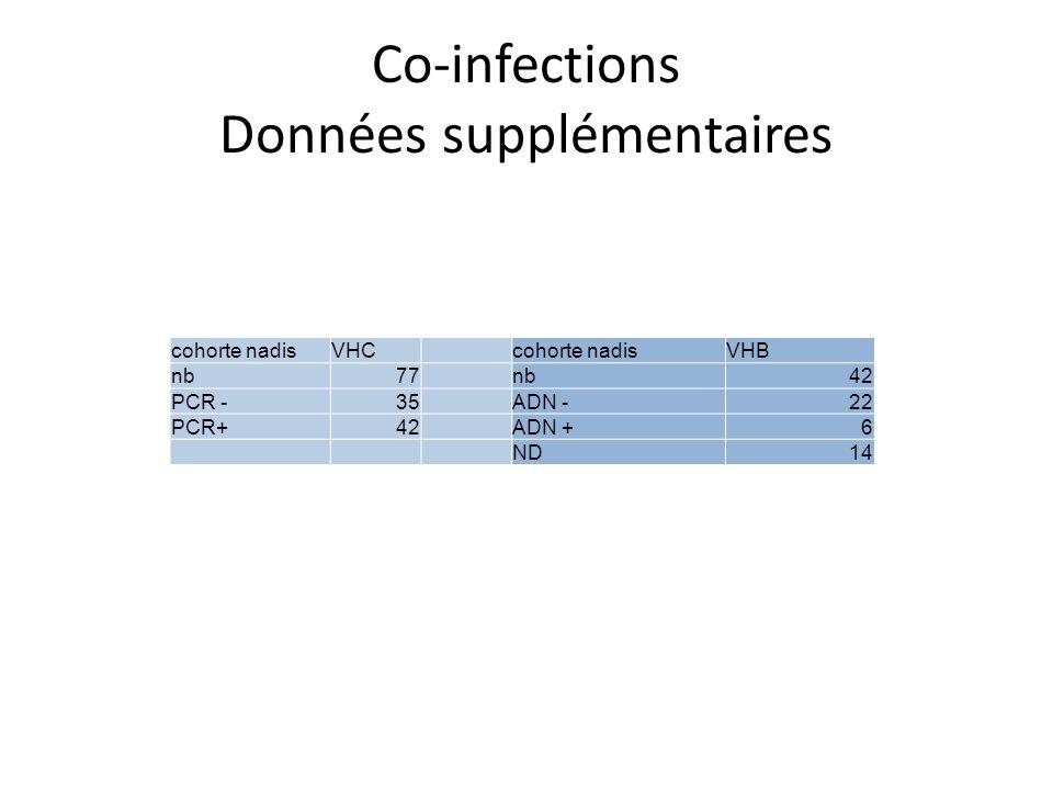 Co-infections Données supplémentaires cohorte nadisVHCcohorte nadisVHB nb77nb42 PCR -35ADN -22 PCR+42ADN +6 ND14