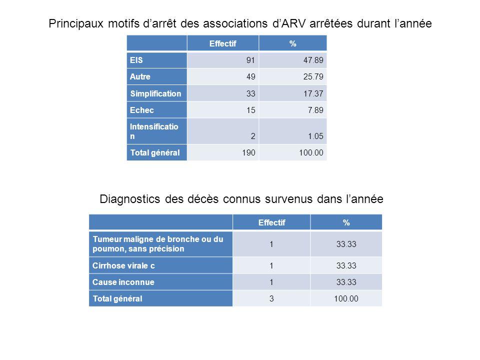 Principaux motifs d'arrêt des associations d'ARV arrêtées durant l'année Effectif% EIS 9147.89 Autre 4925.79 Simplification 3317.37 Echec 157.89 Inten