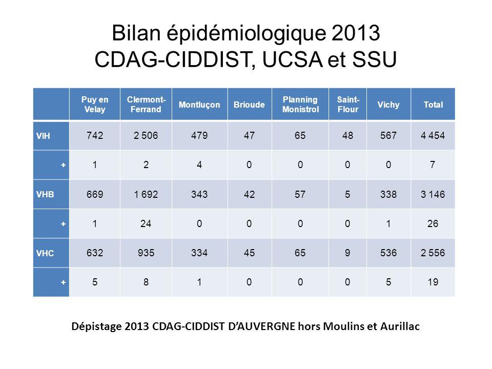 Bilan épidémiologique 2013 CDAG-CIDDIST, UCSA et SSU Puy en Velay Clermont- Ferrand MontluçonBrioude Planning Monistrol Saint- Flour VichyTotal VIH 74