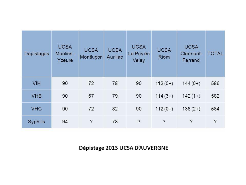 Dépistage 2013 UCSA D'AUVERGNE Dépistages UCSA Moulins - Yzeure UCSA Montluçon UCSA Aurillac UCSA Le Puy en Velay UCSA Riom UCSA Clermont- Ferrand TOT