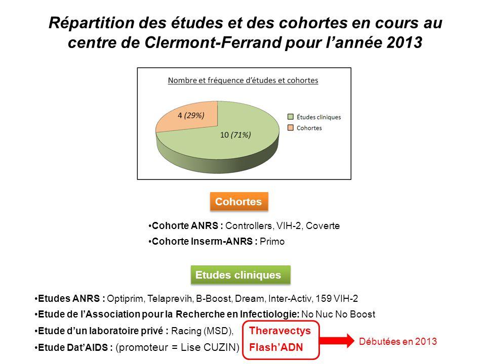 Répartition des études et des cohortes en cours au centre de Clermont-Ferrand pour l'année 2013 Etudes cliniques Etudes ANRS : Optiprim, Telaprevih, B