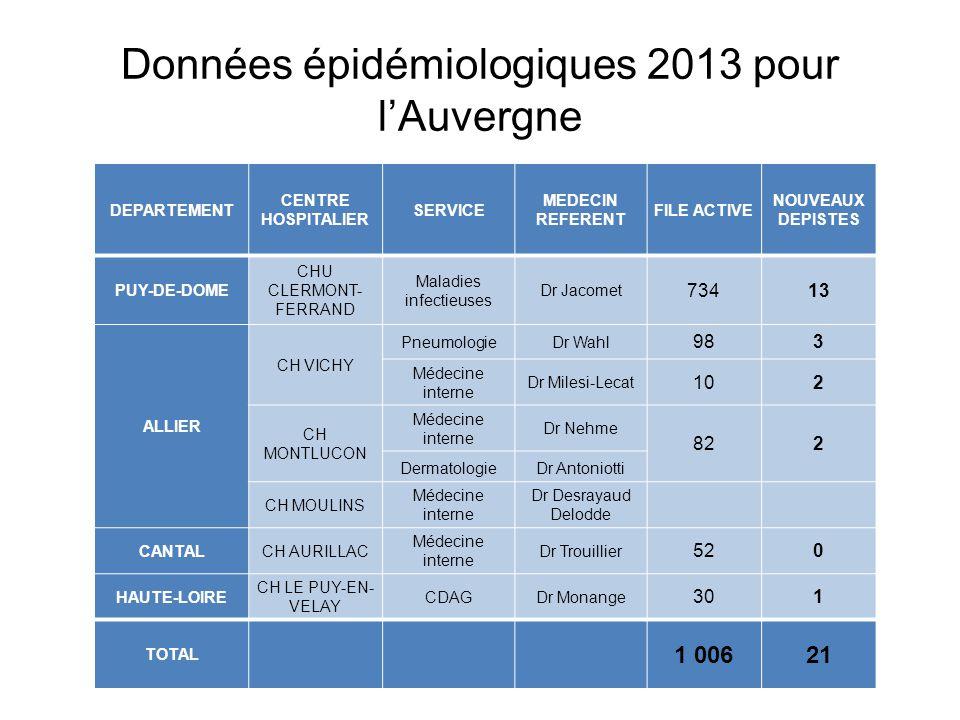 Données épidémiologiques 2013 pour l'Auvergne DEPARTEMENT CENTRE HOSPITALIER SERVICE MEDECIN REFERENT FILE ACTIVE NOUVEAUX DEPISTES PUY-DE-DOME CHU CL