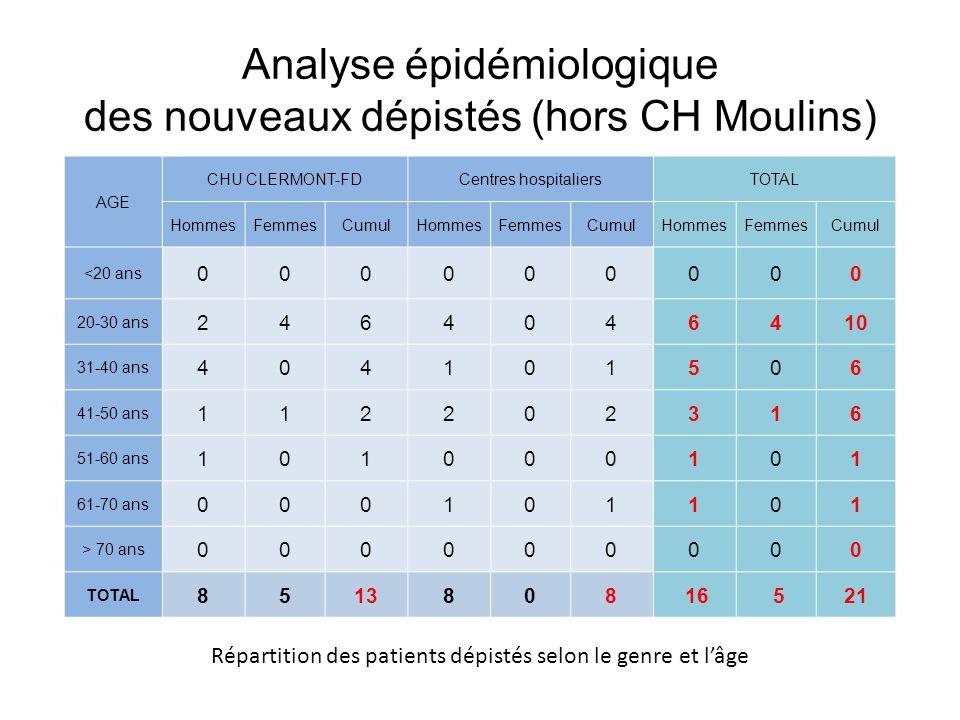 Analyse épidémiologique des nouveaux dépistés (hors CH Moulins) AGE CHU CLERMONT-FDCentres hospitaliersTOTAL HommesFemmesCumulHommesFemmesCumulHommesF