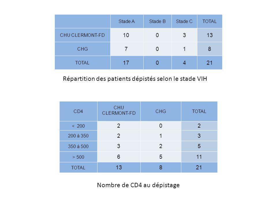 Stade AStade BStade CTOTAL CHU CLERMONT-FD 100313 CHG 7018 TOTAL 170421 Répartition des patients dépistés selon le stade VIH CD4 CHU CLERMONT-FD CHGTO