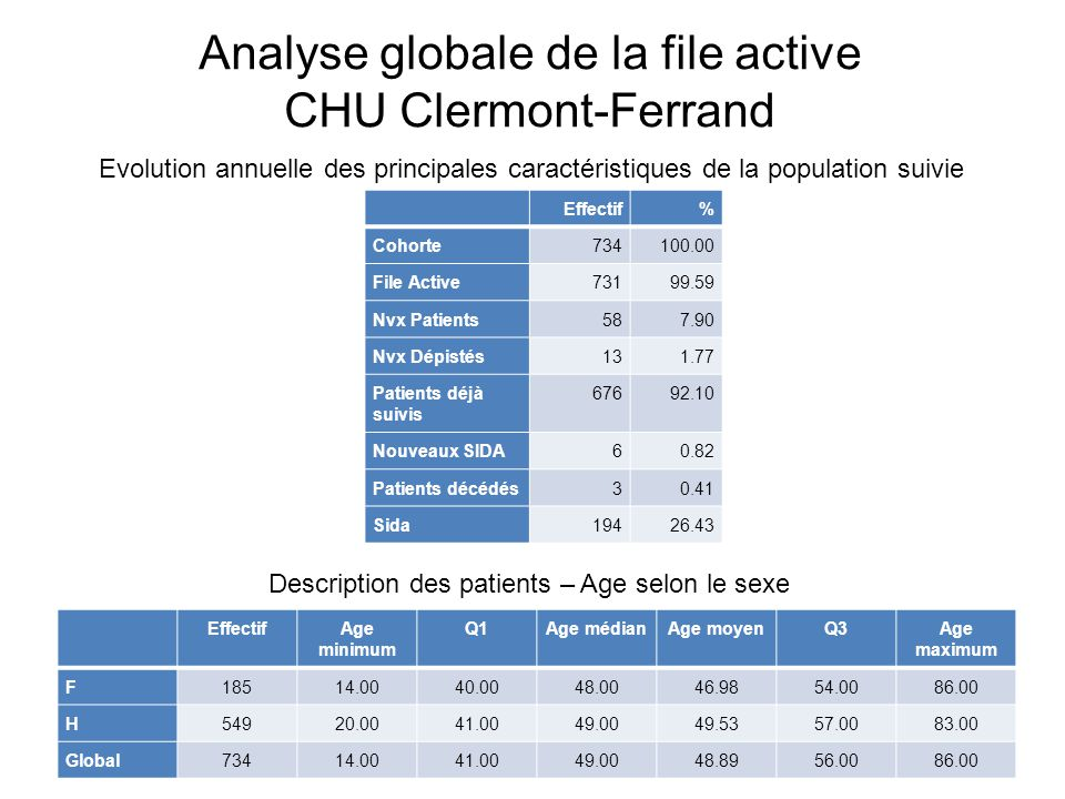 Analyse globale de la file active CHU Clermont-Ferrand Effectif% Cohorte734100.00 File Active73199.59 Nvx Patients587.90 Nvx Dépistés131.77 Patients d