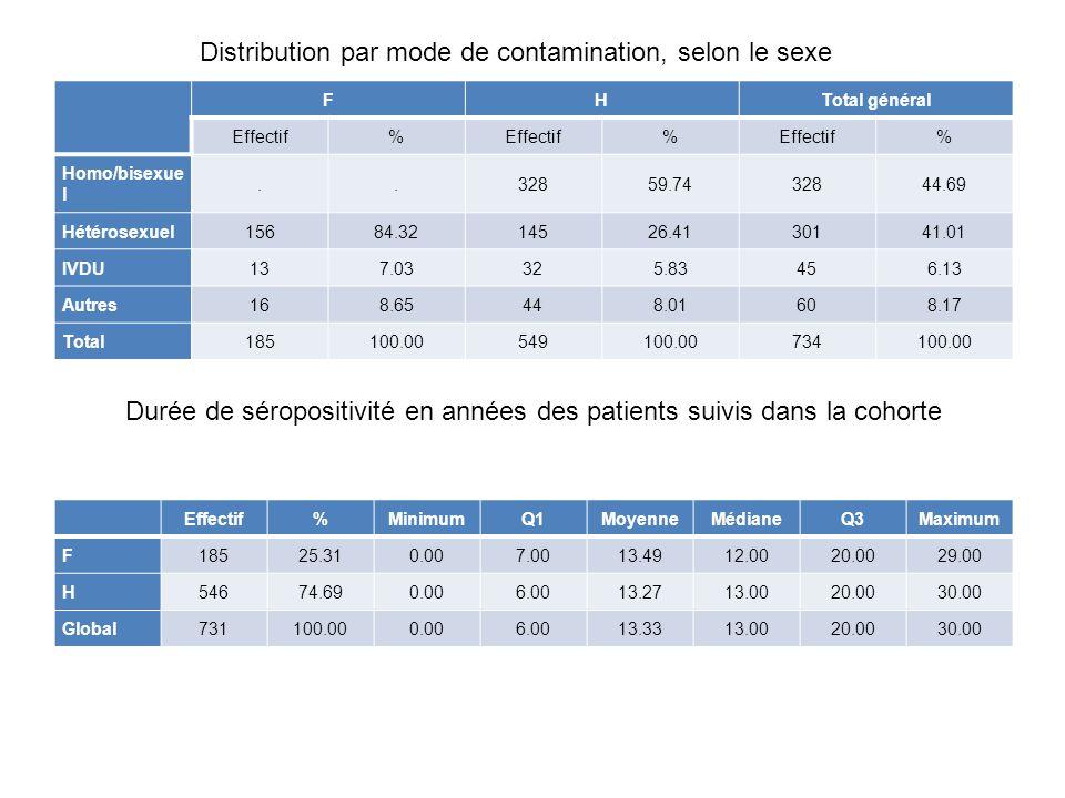 Effectifs des pathologies classantes SIDA diagnostiquées dans l'année Effectif Pneumocystose 3 Lymphomes à cellules B, sans précision 1 Toxoplasmose cérébrale 2 Pneumopathie à cytomégalovirus (J17.1*) 1 Total général 7 (1 patiente avec 2 pathologies) Répartition des patients selon leurs habitudes tabagiques Effectif% Non Fumeur35548.37 Fumeur29840.60 Ex-Fumeur587.90 NR233.13 Total général734100.00