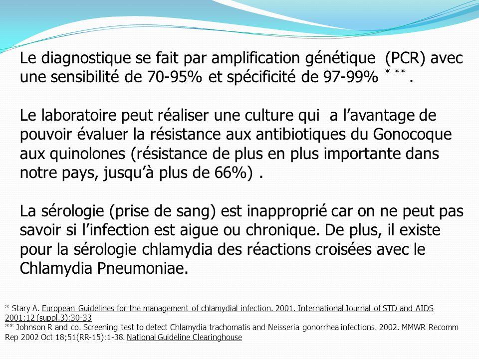 Le diagnostique se fait par amplification génétique (PCR) avec une sensibilité de 70-95% et spécificité de 97-99% * **.