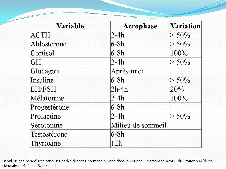 VariableAcrophaseVariation ACTH2-4h> 50% Aldostérone6-8h> 50% Cortisol6-8h100% GH2-4h> 50% GlucagonAprès-midi Insuline6-8h> 50% LH/FSH2h-4h20% Mélatonine2-4h100% Progestérone6-8h Prolactine2-4h> 50% SérotonineMilieu de sommeil Testostérone6-8h Thyroxine12h La valeur des paramètres sanguins et des dosages hormonaux varie dans la journée.E.Marsaudon-Revue du Praticien-Médecin Générale n° 434 du 19/11/1998