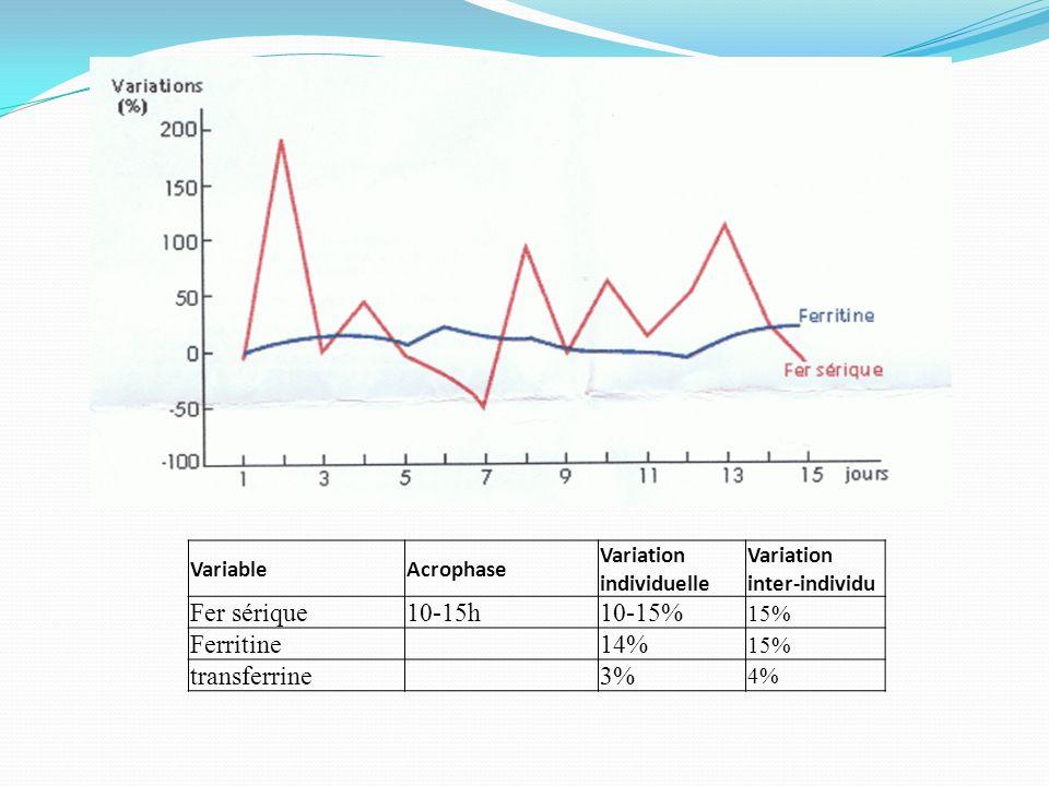 VariableAcrophase Variation individuelle Variation inter-individu Fer sérique10-15h10-15% 15% Ferritine14% 15% transferrine3% 4%
