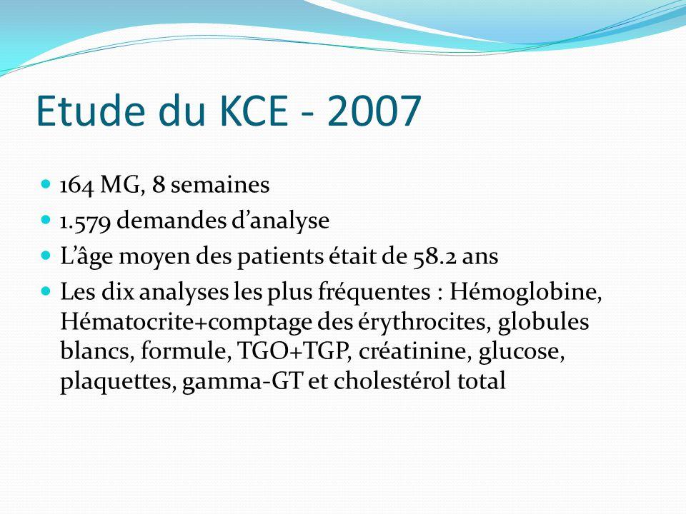 Etude du KCE - 2007 164 MG, 8 semaines 1.579 demandes d'analyse L'âge moyen des patients était de 58.2 ans Les dix analyses les plus fréquentes : Hémoglobine, Hématocrite+comptage des érythrocites, globules blancs, formule, TGO+TGP, créatinine, glucose, plaquettes, gamma-GT et cholestérol total