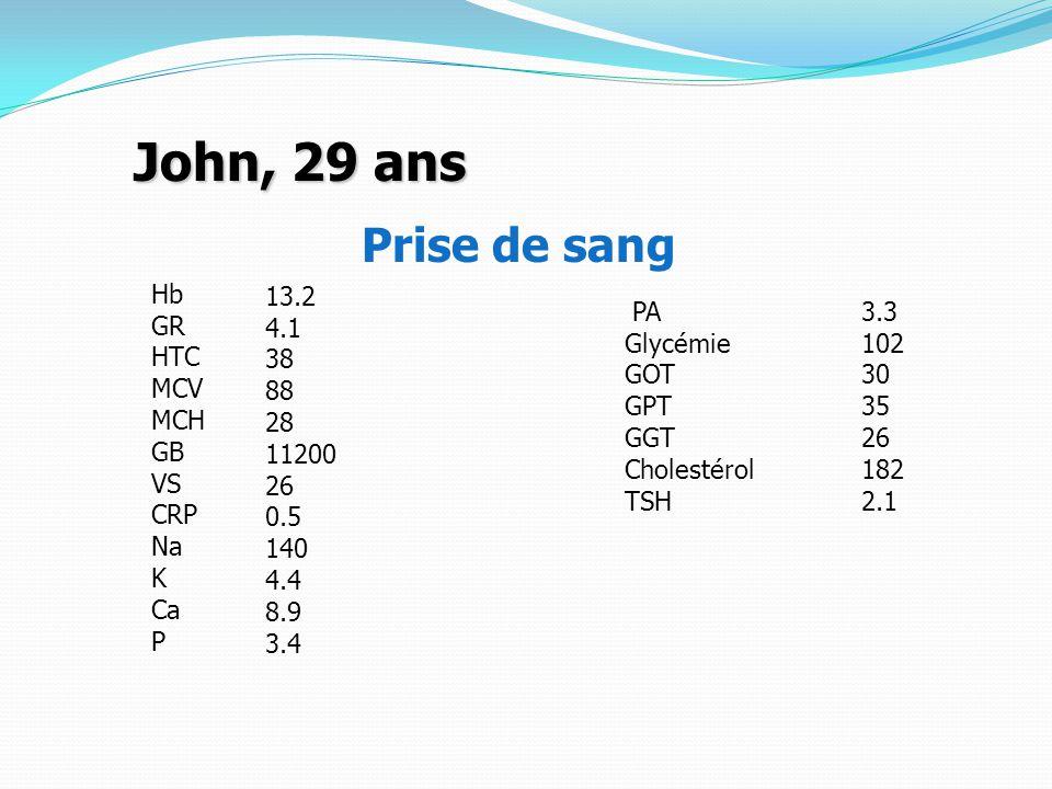 John, 29 ans Prise de sang Hb GR HTC MCV MCH GB VS CRP Na K Ca P 13.2 4.1 38 88 28 11200 26 0.5 140 4.4 8.9 3.4 PA Glycémie GOT GPT GGT Cholestérol TSH 3.3 102 30 35 26 182 2.1