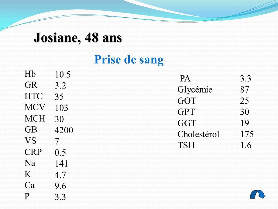 Josiane, 48 ans Hb GR HTC MCV MCH GB VS CRP Na K Ca P 10.5 3.2 35 103 30 4200 7 0.5 141 4.7 9.6 3.3 PA Glycémie GOT GPT GGT Cholestérol TSH 3.3 87 25 30 19 175 1.6 Prise de sang