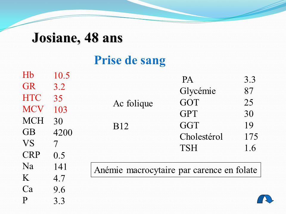 Josiane, 48 ans Prise de sang Hb GR HTC MCV MCH GB VS CRP Na K Ca P 10.5 3.2 35 103 30 4200 7 0.5 141 4.7 9.6 3.3 Ac folique B12 Anémie macrocytaire par carence en folate PA Glycémie GOT GPT GGT Cholestérol TSH 3.3 87 25 30 19 175 1.6