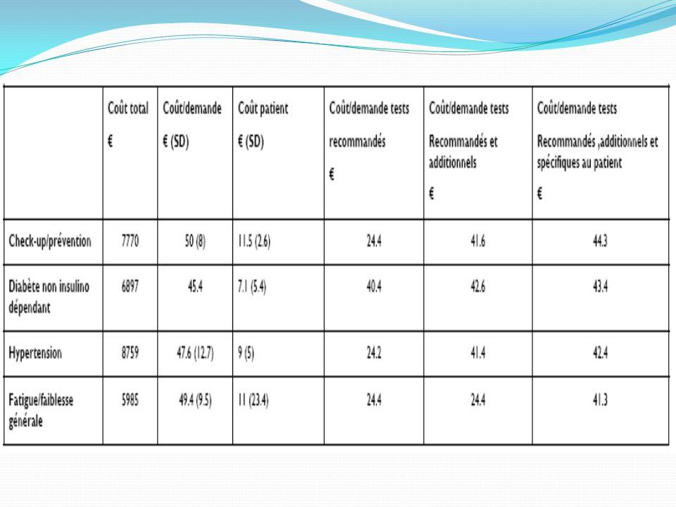 Quels paramètres biologiques suivre en cas d'hypertension .