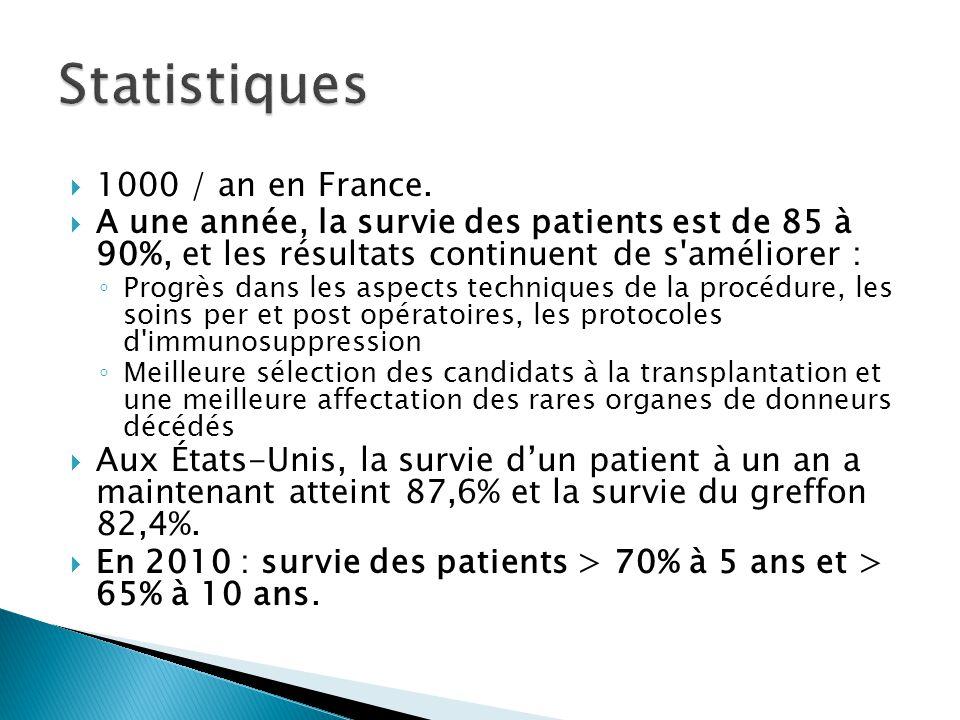  1000 / an en France.  A une année, la survie des patients est de 85 à 90%, et les résultats continuent de s'améliorer : ◦ Progrès dans les aspects