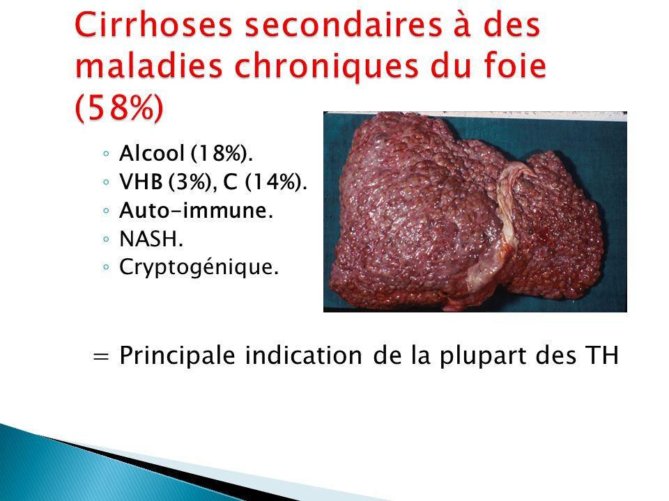 ◦ Alcool (18%). ◦ VHB (3%), C (14%). ◦ Auto-immune. ◦ NASH. ◦ Cryptogénique. = Principale indication de la plupart des TH