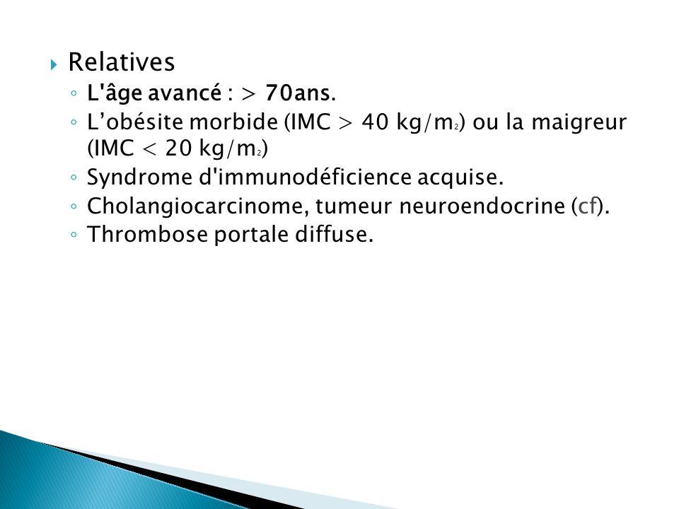  Relatives ◦ L'âge avancé : > 70ans. ◦ L'obésite morbide (IMC > 40 kg/m 2 ) ou la maigreur (IMC < 20 kg/m 2 ) ◦ Syndrome d'immunodéficience acquise.