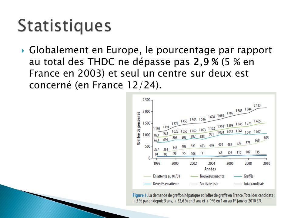  Globalement en Europe, le pourcentage par rapport au total des THDC ne dépasse pas 2,9 % (5 % en France en 2003) et seul un centre sur deux est conc