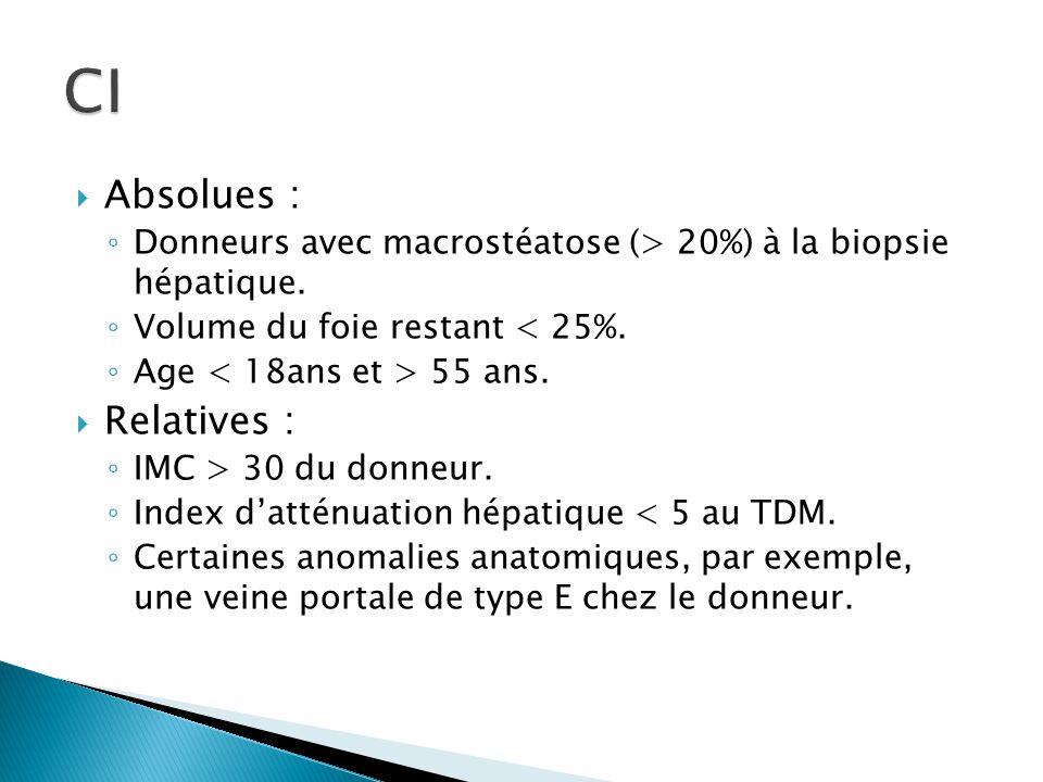  Absolues : ◦ Donneurs avec macrostéatose (> 20%) à la biopsie hépatique. ◦ Volume du foie restant < 25%. ◦ Age 55 ans.  Relatives : ◦ IMC > 30 du d