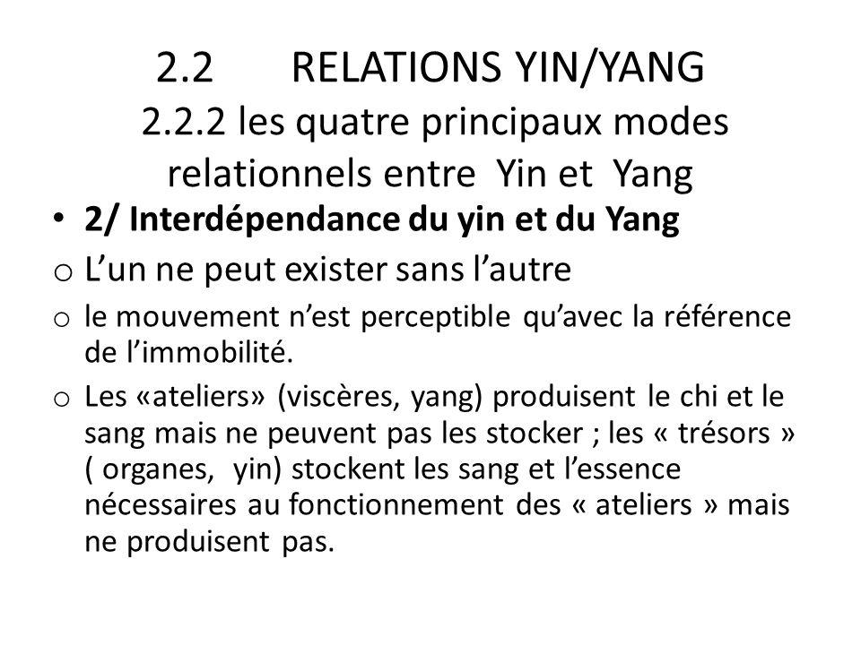 2.2 RELATIONS YIN/YANG 2.2.2 les quatre principaux modes relationnels entre Yin et Yang 2/ Interdépendance du yin et du Yang o L'un ne peut exister sa