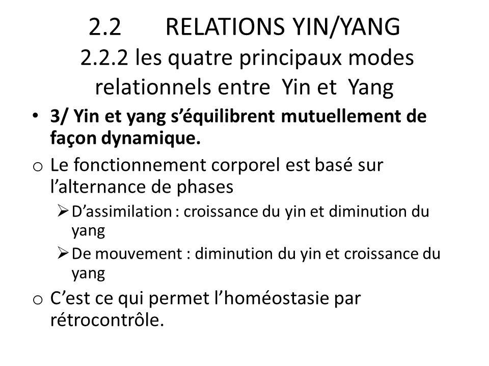 2.2 RELATIONS YIN/YANG 2.2.2 les quatre principaux modes relationnels entre Yin et Yang 3/ Yin et yang s'équilibrent mutuellement de façon dynamique.