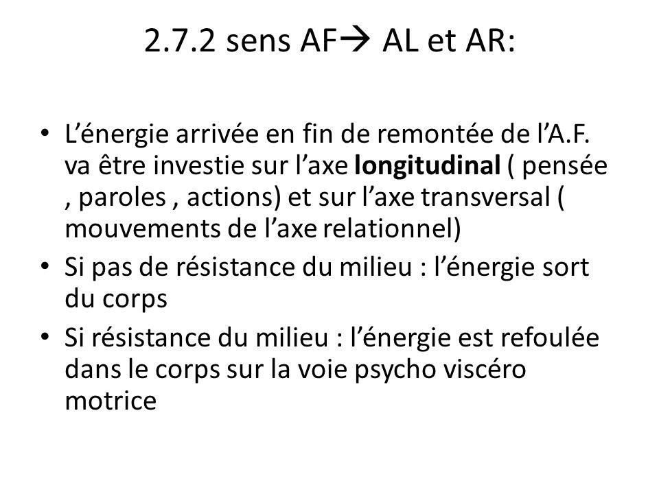 2.7.2 sens AF  AL et AR: L'énergie arrivée en fin de remontée de l'A.F. va être investie sur l'axe longitudinal ( pensée, paroles, actions) et sur l'
