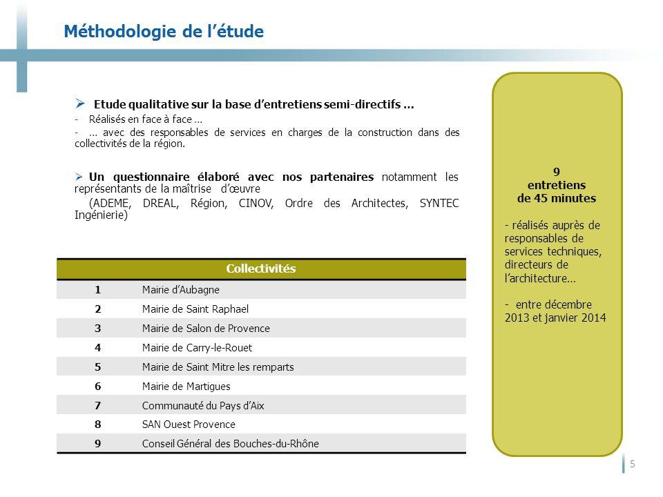 Méthodologie de l'étude 5  Etude qualitative sur la base d'entretiens semi-directifs … -Réalisés en face à face … -… avec des responsables de services en charges de la construction dans des collectivités de la région.