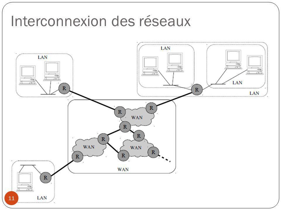 Interconnexion des réseaux 11