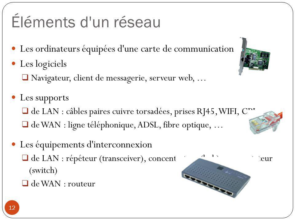 Éléments d'un réseau Les ordinateurs équipées d'une carte de communication Les logiciels  Navigateur, client de messagerie, serveur web, … Les suppor