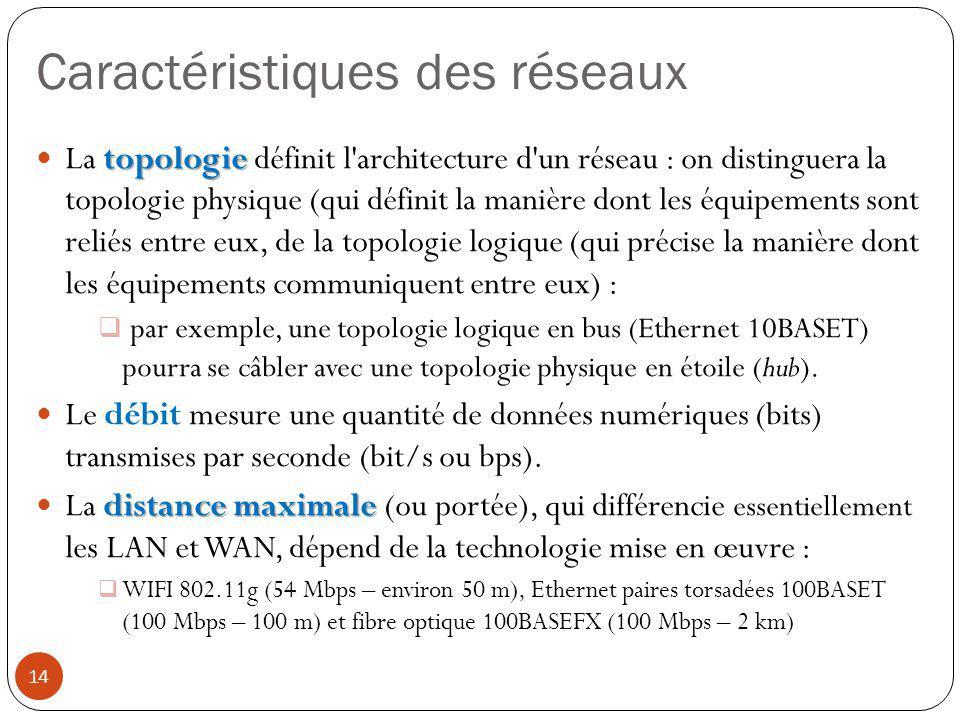 Caractéristiques des réseaux topologie La topologie définit l'architecture d'un réseau : on distinguera la topologie physique (qui définit la manière