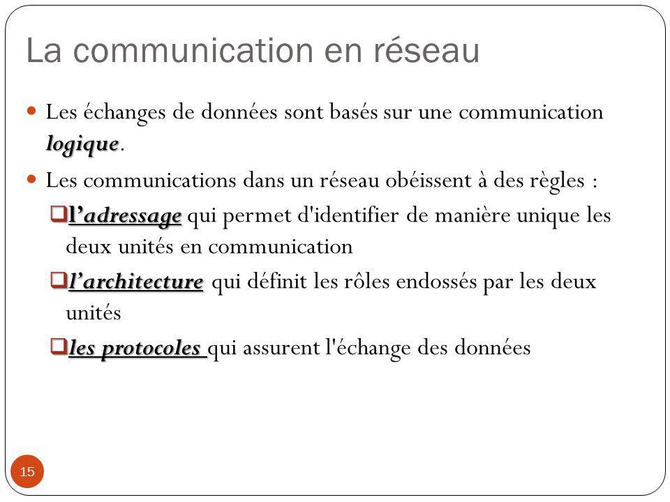 La communication en réseau logique Les échanges de données sont basés sur une communication logique. Les communications dans un réseau obéissent à des