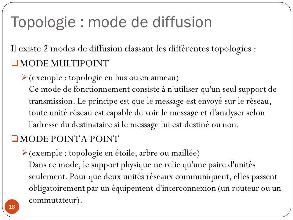 Topologie : mode de diffusion Il existe 2 modes de diffusion classant les différentes topologies :  MODE MULTIPOINT  (exemple : topologie en bus ou
