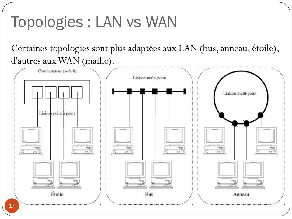 Topologies : LAN vs WAN Certaines topologies sont plus adaptées aux LAN (bus, anneau, étoile), d'autres aux WAN (maillé). 17