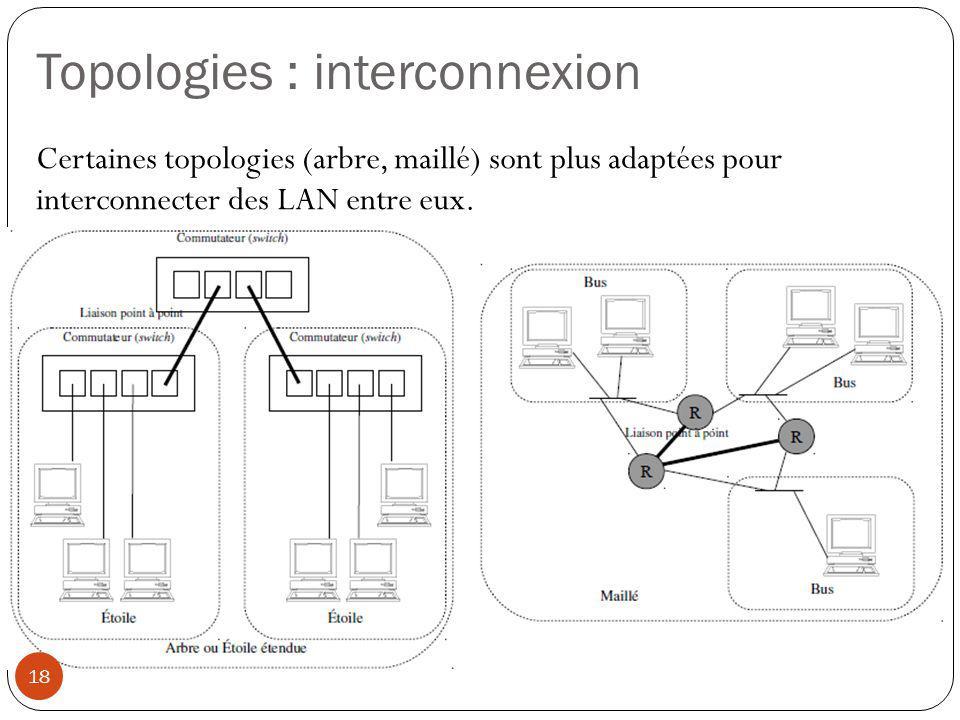 Topologies : interconnexion Certaines topologies (arbre, maillé) sont plus adaptées pour interconnecter des LAN entre eux. 18