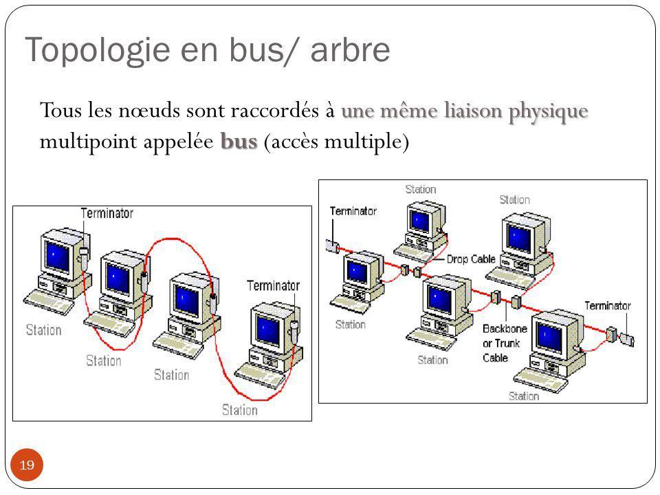 une même liaison physique bus Tous les nœuds sont raccordés à une même liaison physique multipoint appelée bus (accès multiple) Topologie en bus/ arbr